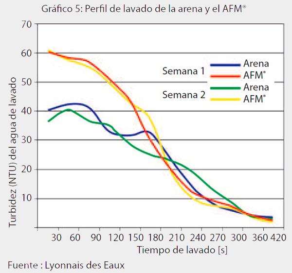 Gráfico-5-AFM